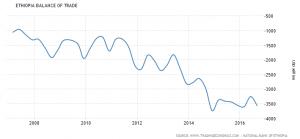 Ethiopa's Balance of Trade. Source: Trading Economics