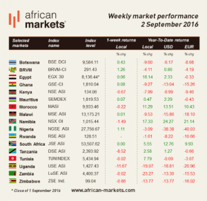 Performance of African stock markets